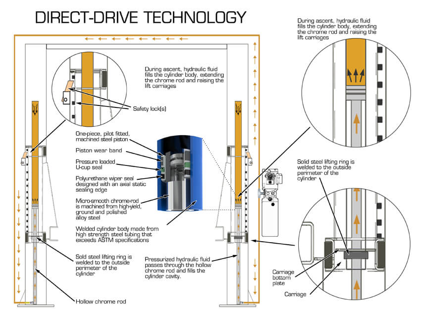 Direct-Drive Technology